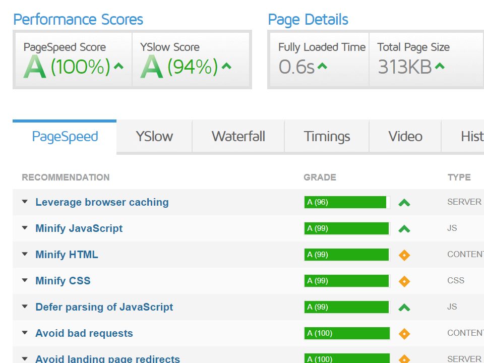 Screenshot of page load metrics